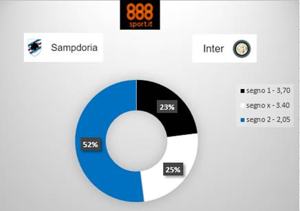 SAMPDORIA-INTER in Diretta Streaming Gratis su VPN Rojadirecta